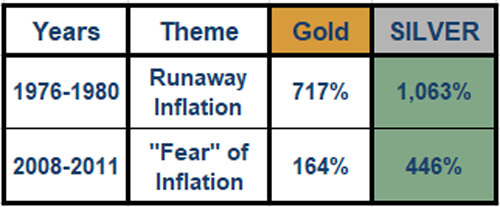 Gold Silver Inflation Run Chart