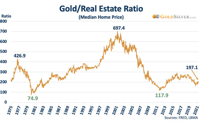 Gold/Real Estate Ratio