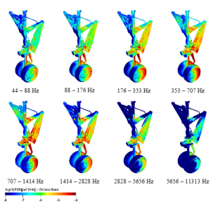 Power spectral density on a nose gear as computed by Exa. Image from a paper by Exa and Gulfstream.