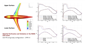 This SU2 simulation of the DLR-F6 geometry from the 3rd Drag Prediction Workshop demonstrates the improved accuracy. Image provided by Stanford.