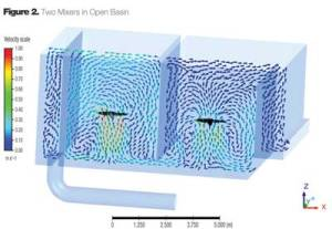 From WaterWorld (no relation to Kevin Cosner) comes this CFD simulation of waste water treatment basins. (Click image for article.)