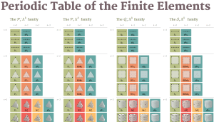 The periodic table of finite elements. Click image for website.