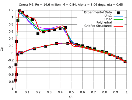 onera_cp_scale
