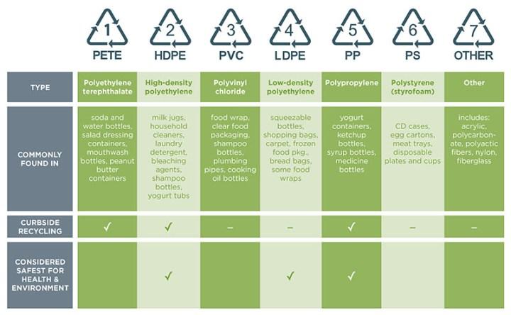 Plastic Recycling Chart