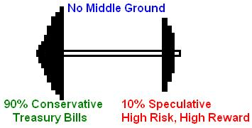 Most conservative option strategy