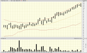 I was right! GILD breaking out.