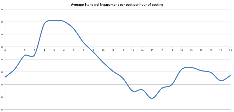 Standardised engagement Instagram