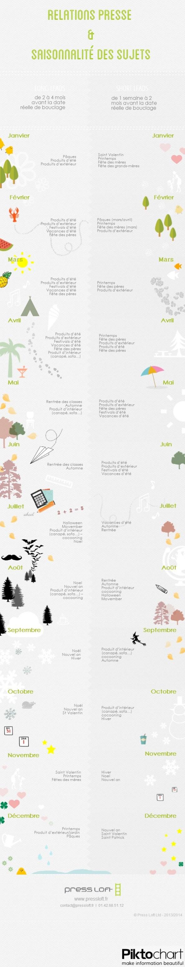 RP & saisonalité des sujets