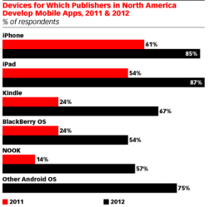 Devices for which publishers develop mobile apps