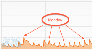 Spikes in download on Mondays