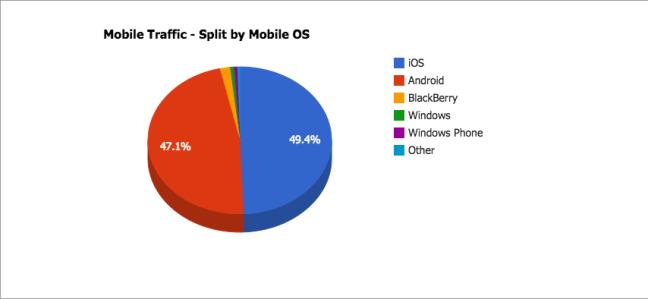 Mobile Traffic. Split by Mobile OS