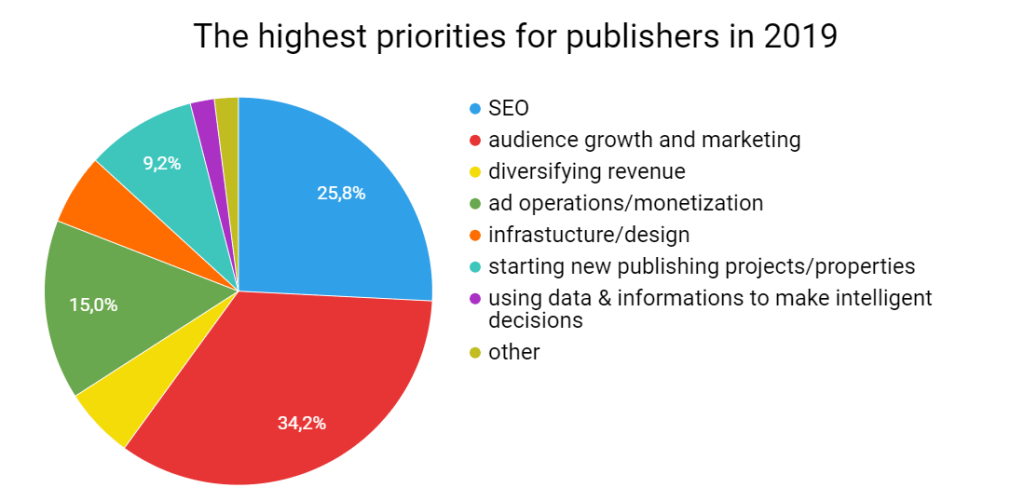 SEO is the priority for digital publishers in 2019