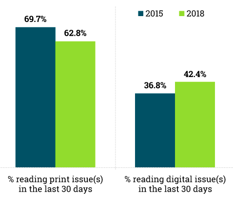Reading digital magazines issues is growing