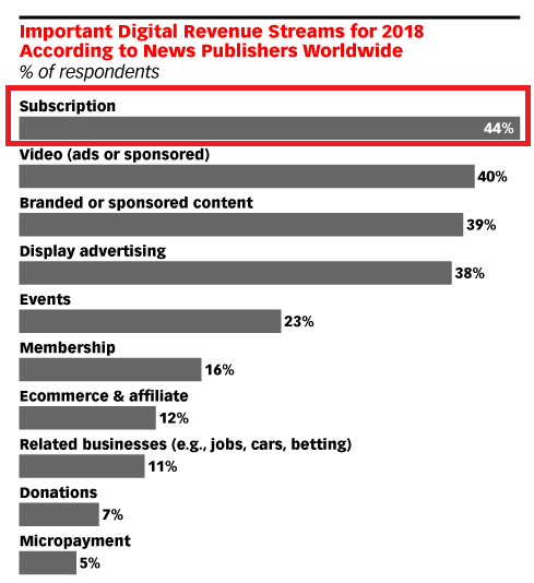 Digital subscriptions are popular among news publishers