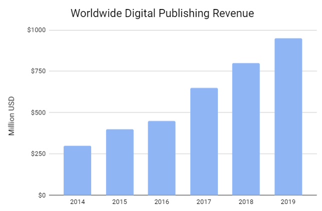 Digital publication market is growing