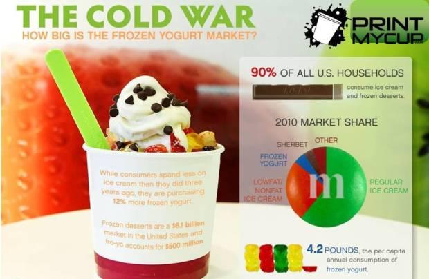 frozen yogurt industry infographic2 www.printmycup.com custom printed yogurt cups, frozen yogurt supplies, discount wholesale foodservice supply