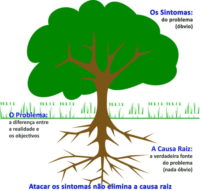 root_cause_analysis
