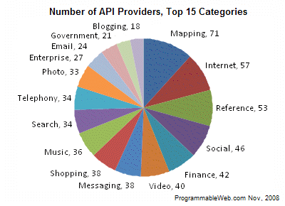 Number of API providers in top 15 categories from ProgrammableWeb