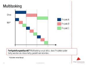 Multitasking: vielgelobt, verlängert jedoch die Projektlaufzeit