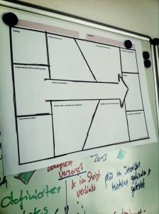 Ein Projekt-Canvas macht die Planung leichter