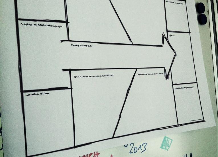 Der Projektmanagement-Canvas erleichtert den Einstieg ins Projekt.