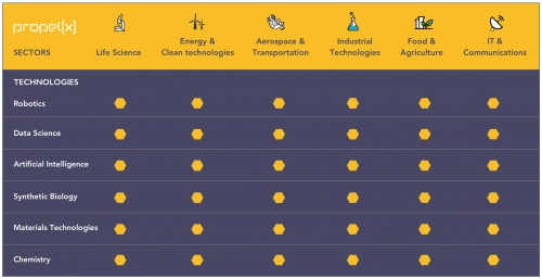 Intersection of Sectors and Technologies