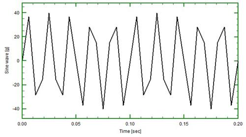 Interpolation Versus Resampling To Increase The Sample Rate