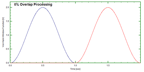 Figure 10: End-to-end (0% overlap)