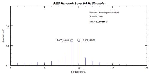 Figure 4: Multi-line spectrum