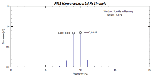 Figure 8: Spectrum of 9.5Hz sinusoid (after windowing)
