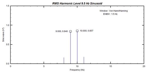 Figure 8: Spectrum of 9.5Hz sinusoid (after windowing)
