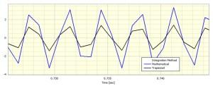 Trapezium integrator on a 300Hz sinewave