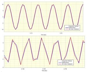 Wide Band integrator on 100Hz & 300Hz sinewaves
