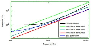 Bandwidths v frequencies