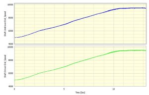 Speed v time curves for both tachometers
