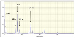 Envelope spectrum from modulated signal