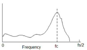 Half-range frequency spectrum