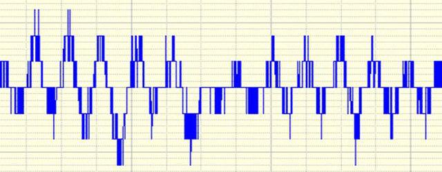 What Is Amplitude Quantization Error? - Prosig Noise & Vibration Blog