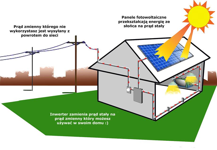 Jak powinno się mierzyć wydajność systemu PV?