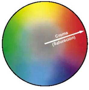 Colorimetria-saturacion