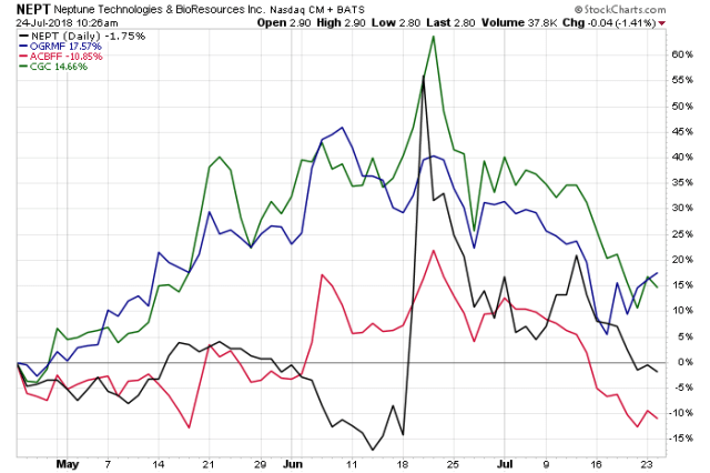 Better CBD Stock: Charlotte's Web Holdings vs. Green Thumb Industries