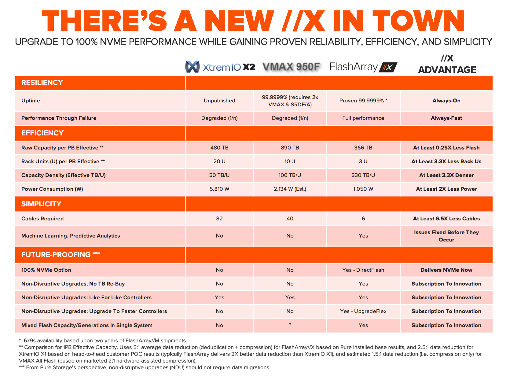 Xtremio Spec Sheet Details On The New X In Town