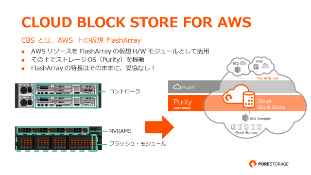 Cloud Block Store for AWS