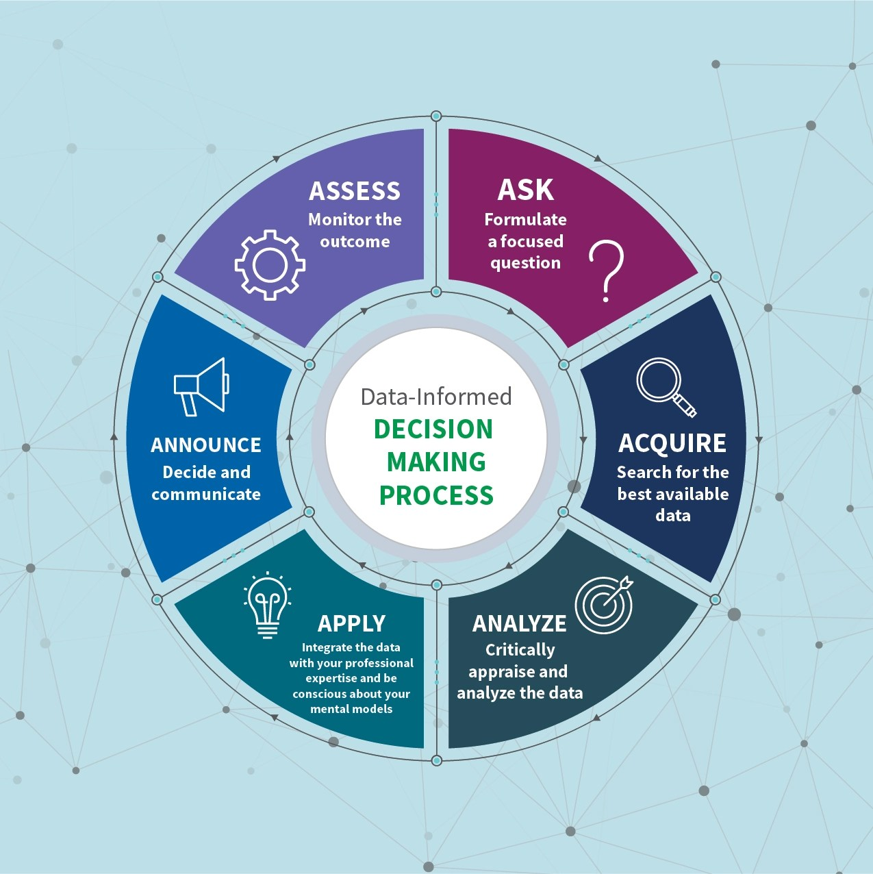 Essential Steps To Making Better Data Informed Decisions
