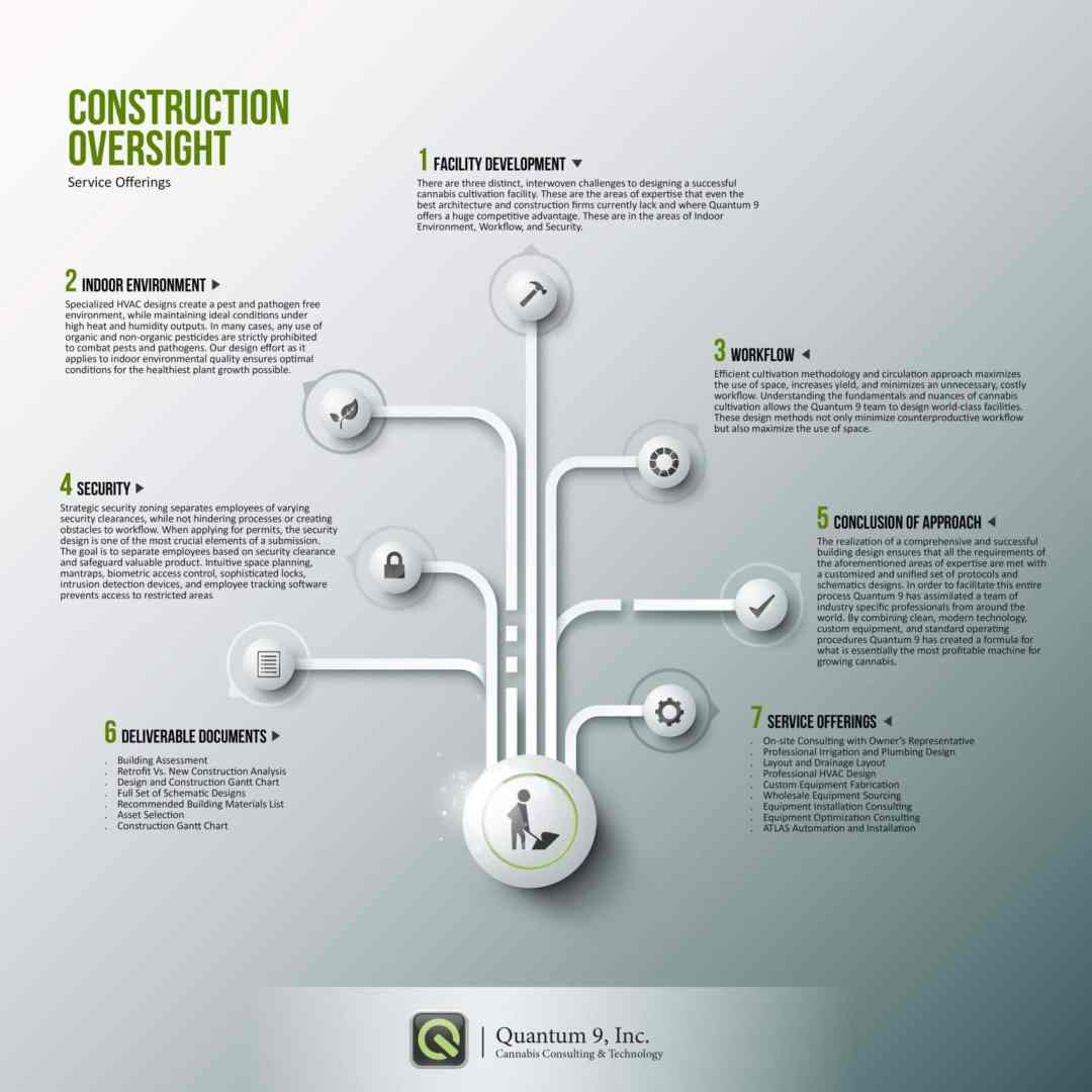 Marijuana Construction Oversight Infographic