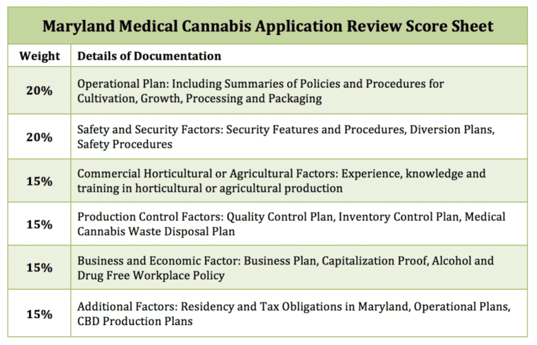 Maryland Medical Cannabis Application Review Score Sheet
