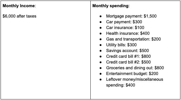 Basic Budget | Qube Money Blog