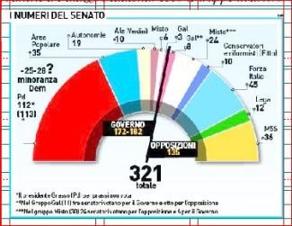 L'attuale composizione del Senato (agosto 2015)