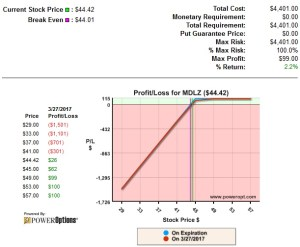 Profit and Loss of MDLZ Covered Call