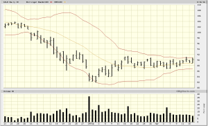 GILD poised for a break-out